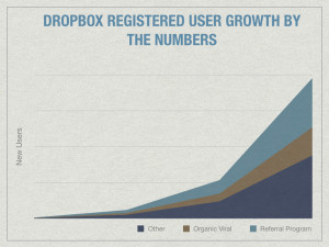 Dropbox grew 3900% with a simple referral program  Here's