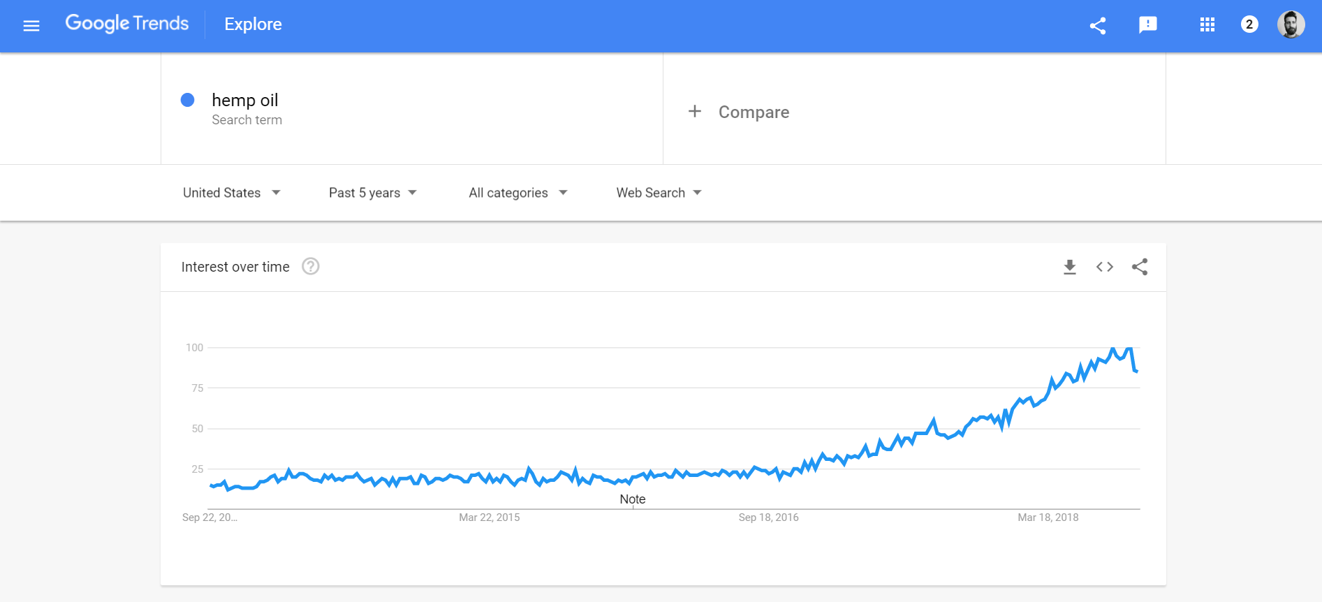 I like to see how's the term performing in the last 5 years.