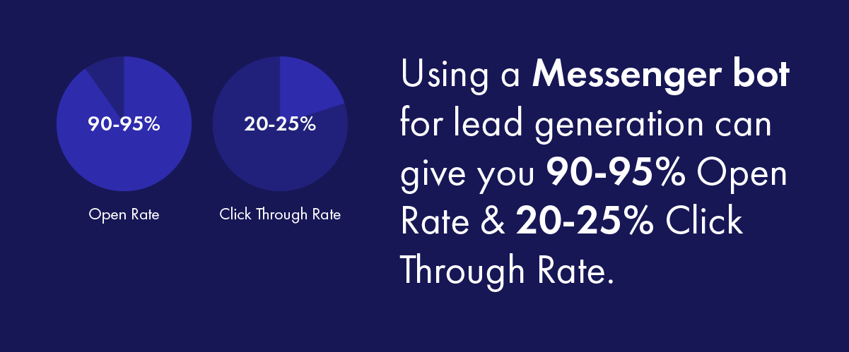Using a Messenger bot for lead generation can give you 90-95% Open Rate & 20-25% Click Through Rate.