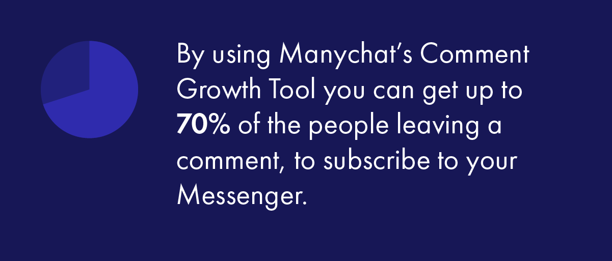 By using Manychat's Comment Growth Tool you can get up to 70% of the people leaving a comment, to subscribe to your Messenger.