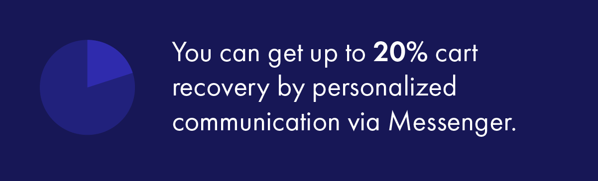 You can get up to 20% cart recovery by personalized communication via Messenger.