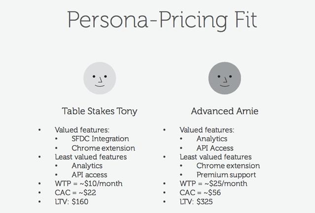 Price Intelligently Buyer Personas