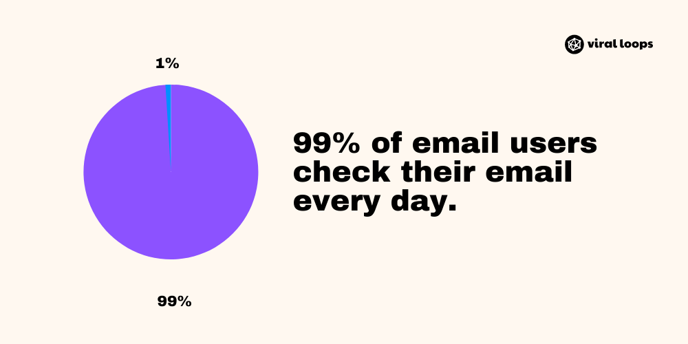99% of email users check their email every day