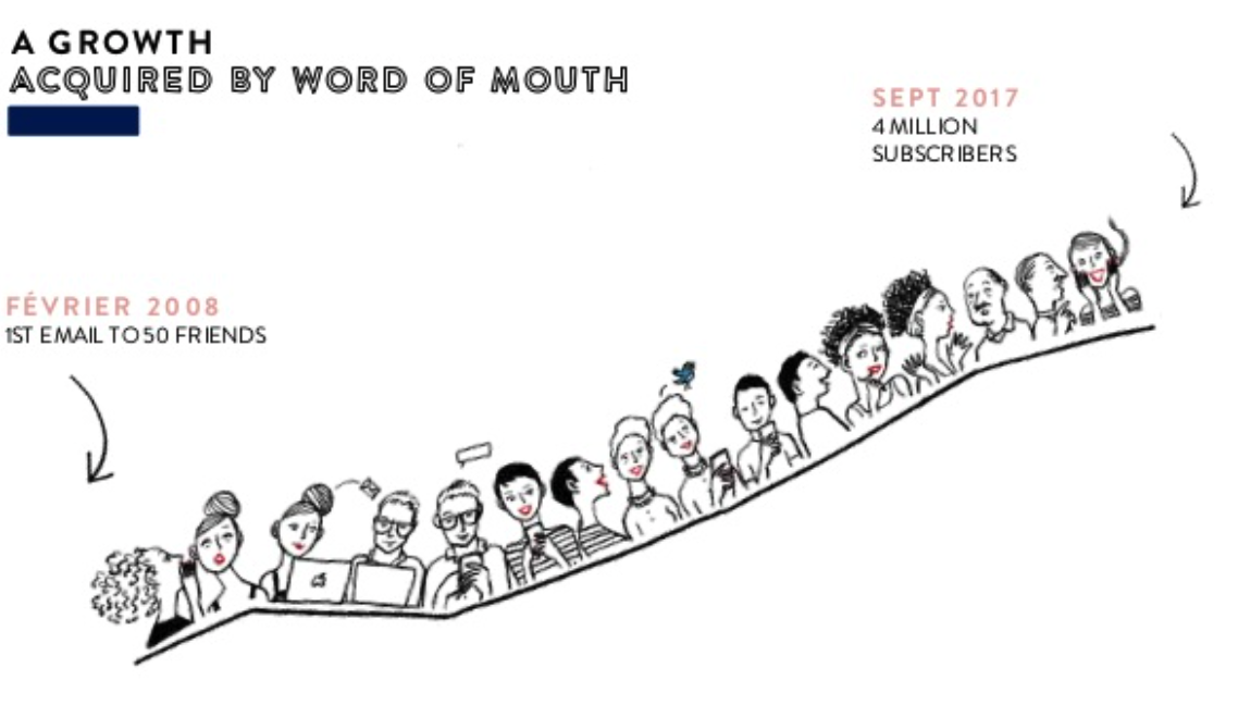 a growth acquired by word of mouth
