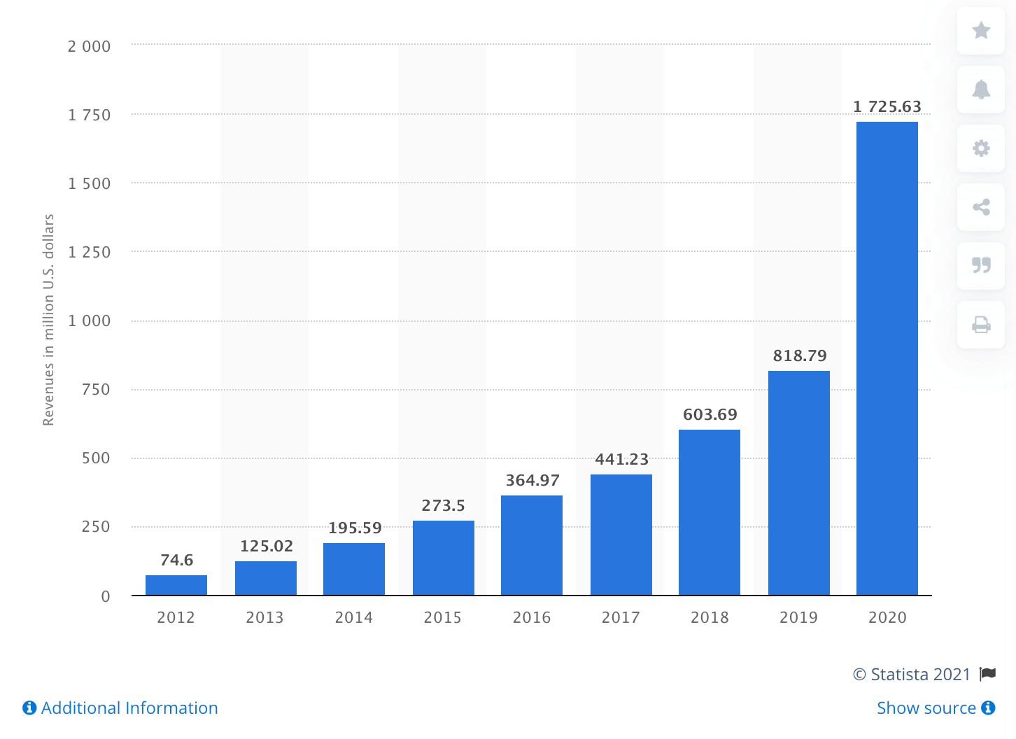 Etsy's growth