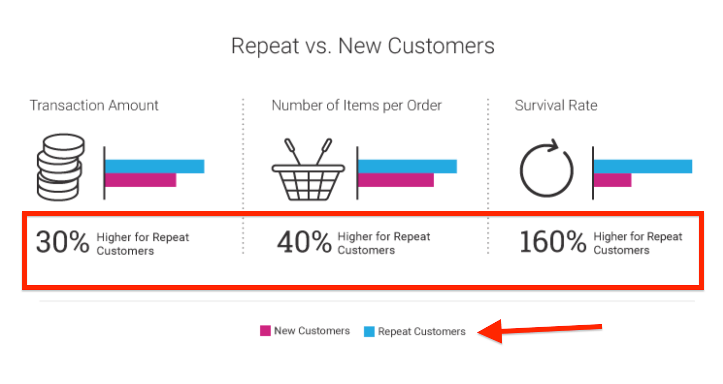 Optimove Repeat Customers vs New Customers