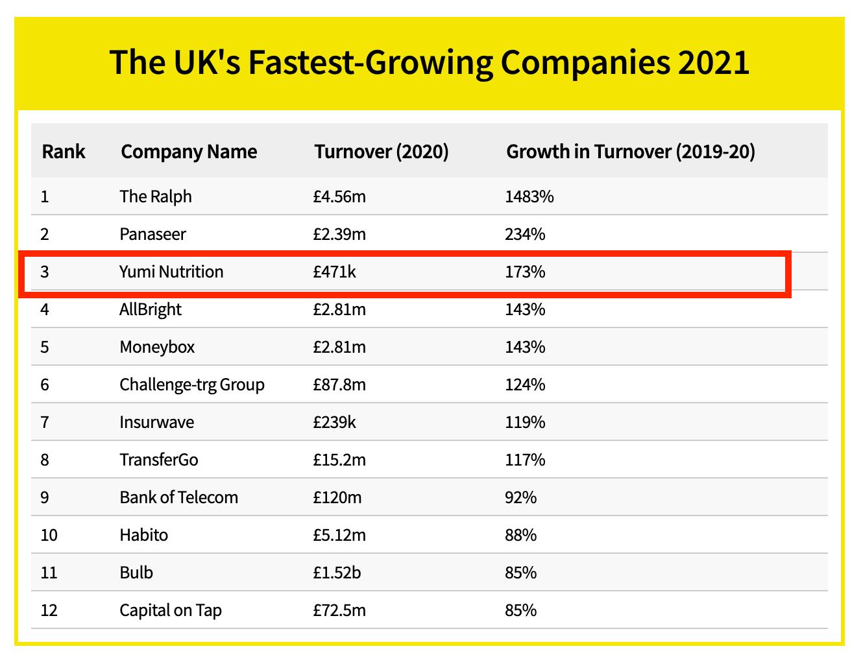 Fastest Growing Companies UK