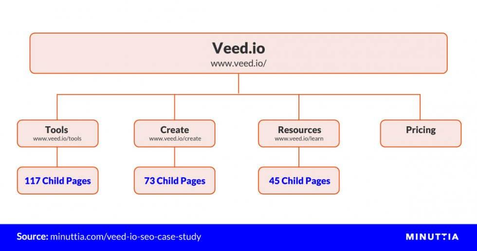Veed.io Website Architecture